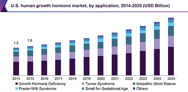 Roadmap for Human Growth Hormone